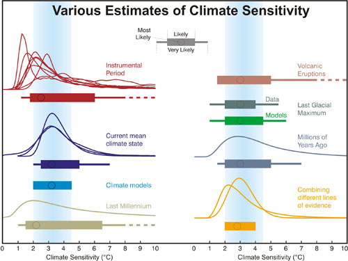 Distributions and ranges for climate sensitivity from different lines of evidence. The circle indicates the most likely value. The thin colored bars indicate very likely value (more than 90% probability). The thicker colored bars indicate likely values (more than 66% probability). Dashed lines indicate no robust constraint on an upper bound. The IPCC likely range (2 to 4.5°C) and most likely value (3°C) are indicated by the vertical grey bar and black line, respectively.
