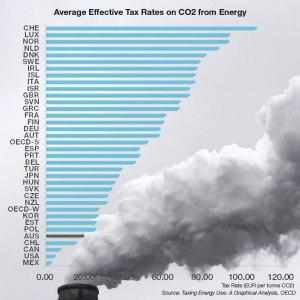 price on carbon