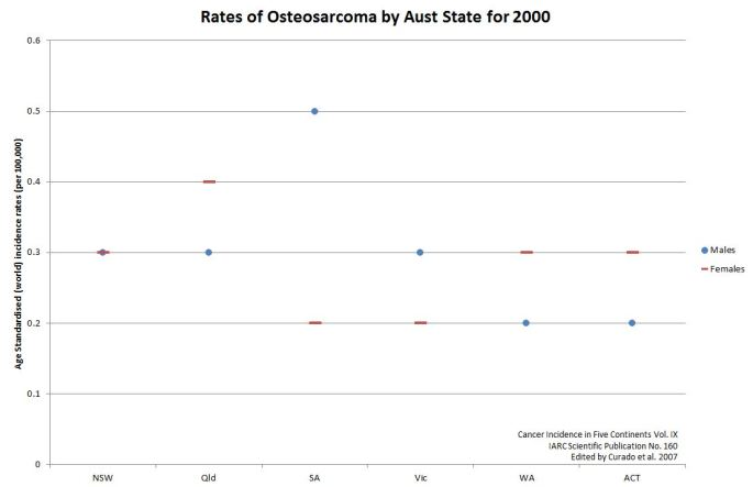 osteosarcoma rates