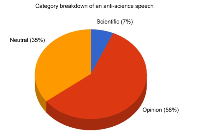 anti-science-graph