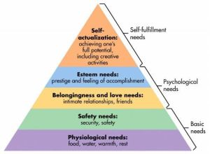 Maslow's hierarchy of needs (click for source)